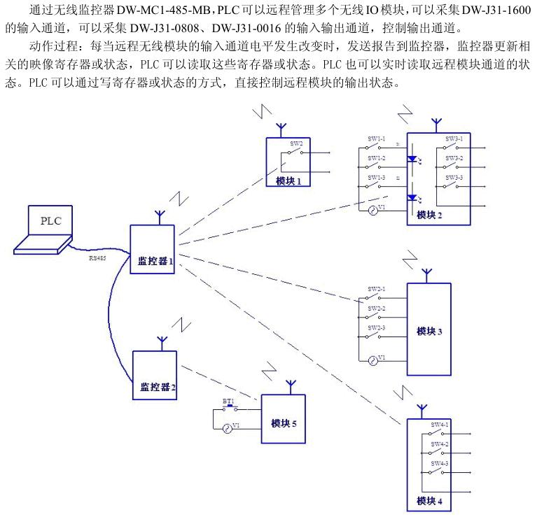 16路输入开关量控制|远程遥控