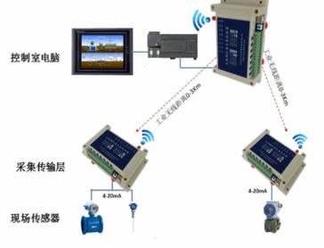 远距离采集传输变频器的4-20mA电流信号