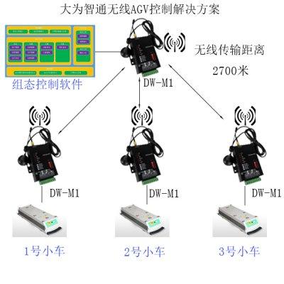 汽车生产线无线传输应用