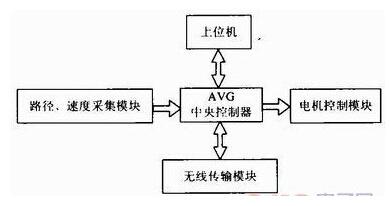 车间流水线使用AGV搬运小车放料取料